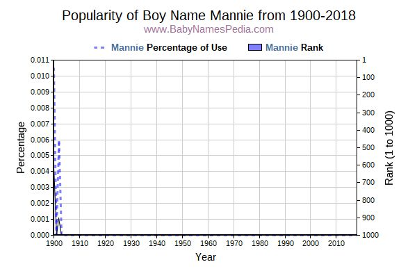 Popularity Trend  for Mannie  from 1900 to 2018