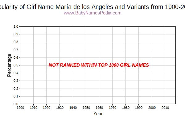 Variant Popularity Trend  for María de los Angeles  from 1900 to 2015