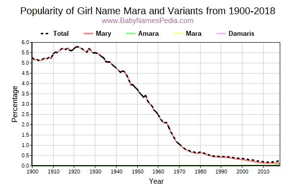 Variant Popularity Trend  for Mara  from 1900 to 2016