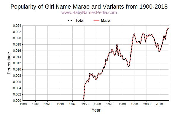 Variant Popularity Trend  for Marae  from 1900 to 2018