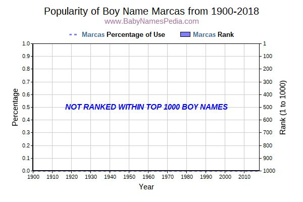 Popularity Trend  for Marcas  from 1900 to 2017