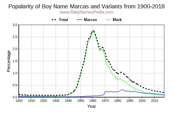 Variant Popularity Trend  for Marcas  from 1900 to 2017
