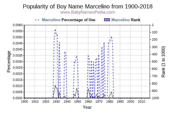Popularity Trend  for Marcelino  from 1900 to 2016