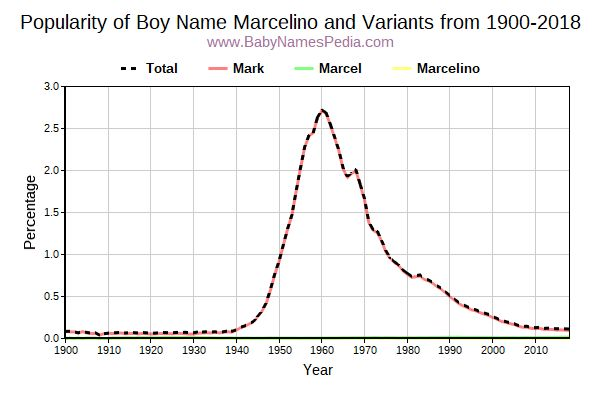 Variant Popularity Trend  for Marcelino  from 1900 to 2016