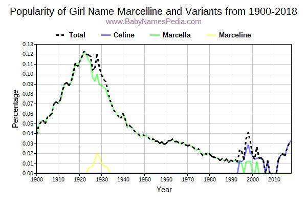 Variant Popularity Trend  for Marcelline  from 1900 to 2016