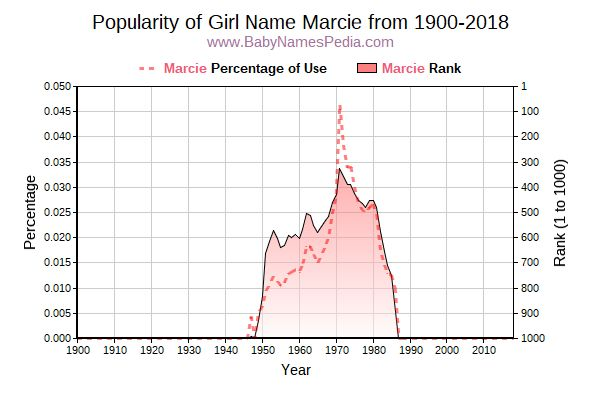 Popularity Trend  for Marcie  from 1900 to 2016