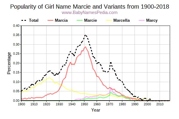 Variant Popularity Trend  for Marcie  from 1900 to 2016