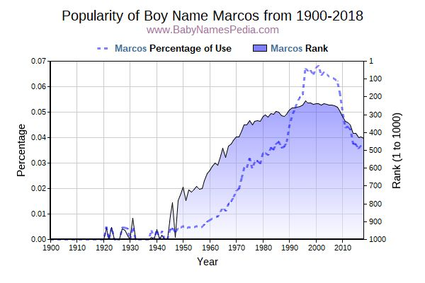Popularity Trend  for Marcos  from 1900 to 2016