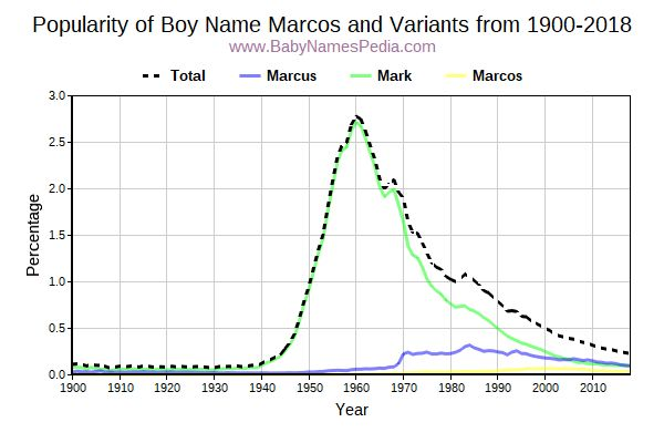 Variant Popularity Trend  for Marcos  from 1900 to 2016
