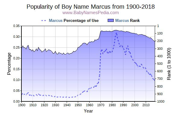 Popularity Trend  for Marcus  from 1900 to 2015