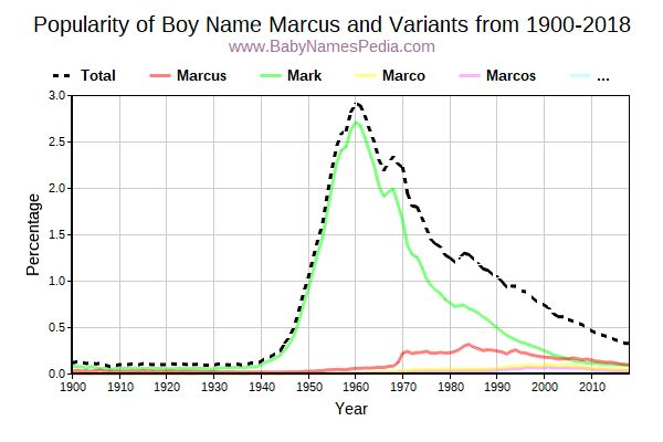 Variant Popularity Trend  for Marcus  from 1900 to 2015