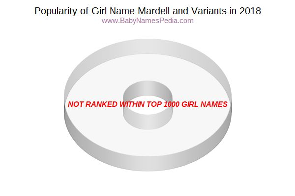Variant Popularity Chart  for Mardell  in 2015