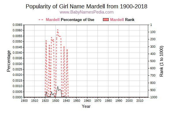Popularity Trend  for Mardell  from 1900 to 2016