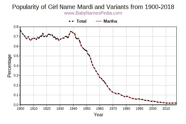 Variant Popularity Trend  for Mardi  from 1900 to 2018