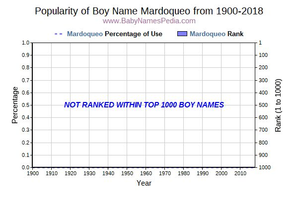 Popularity Trend  for Mardoqueo  from 1900 to 2015