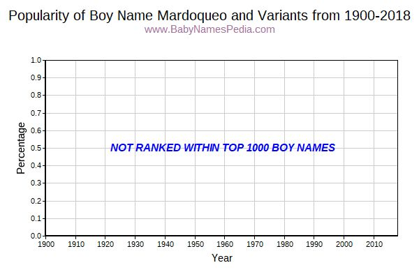 Variant Popularity Trend  for Mardoqueo  from 1900 to 2015
