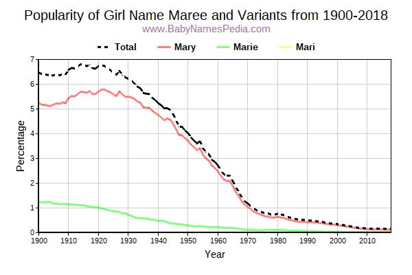 Variant Popularity Trend  for Maree  from 1900 to 2018