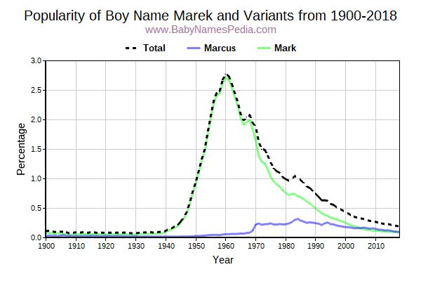 Variant Popularity Trend  for Marek  from 1900 to 2016