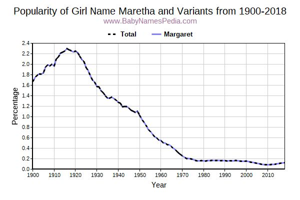 Variant Popularity Trend  for Maretha  from 1900 to 2015
