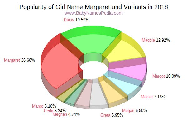 Variant Popularity Chart  for Margaret  in 2017