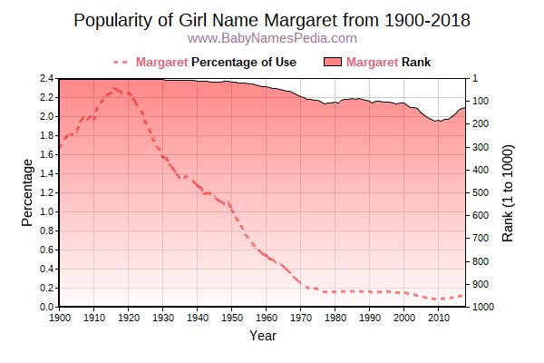 Popularity Trend  for Margaret  from 1900 to 2016