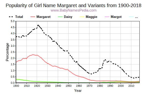Variant Popularity Trend  for Margaret  from 1900 to 2016