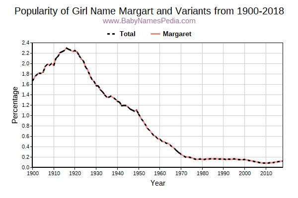 Variant Popularity Trend  for Margart  from 1900 to 2017