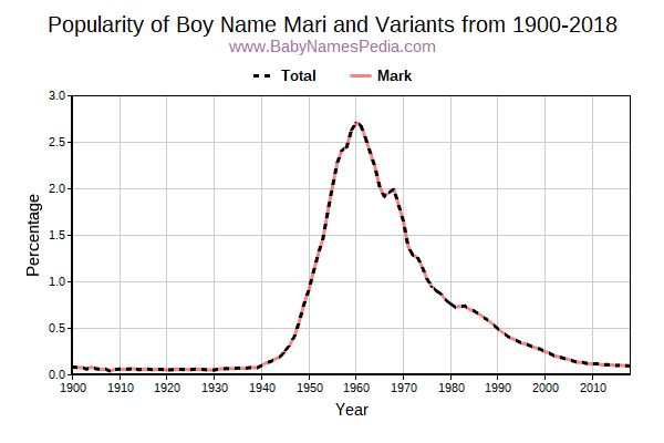 Variant Popularity Trend  for Mari  from 1900 to 2016