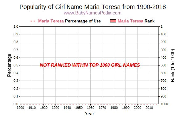 Popularity Trend  for Maria Teresa  from 1900 to 2016