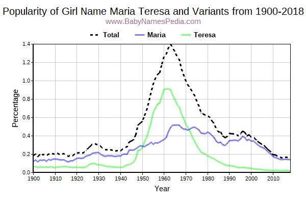 Variant Popularity Trend  for Maria Teresa  from 1900 to 2016