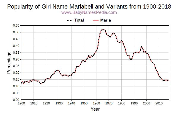 Variant Popularity Trend  for Mariabell  from 1900 to 2018