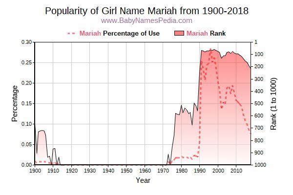 Popularity Trend  for Mariah  from 1900 to 2017
