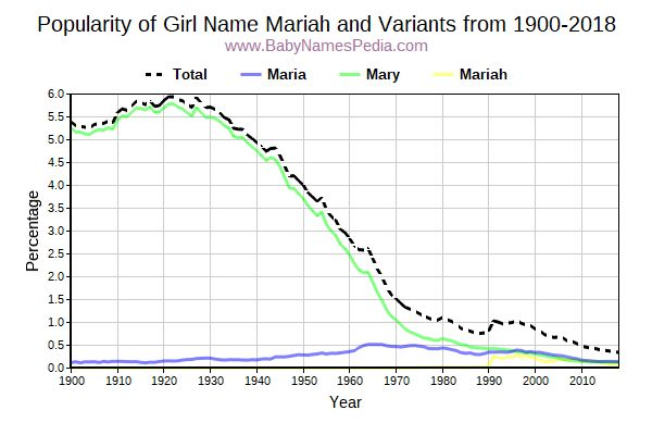Variant Popularity Trend  for Mariah  from 1900 to 2017
