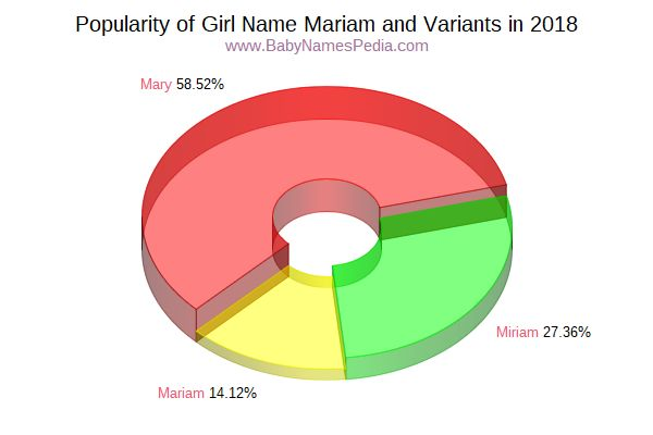 Mariam - Meaning of Mariam, What does Mariam mean?
