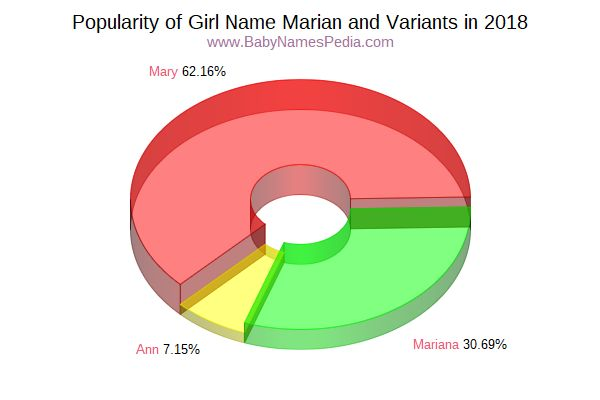 Variant Popularity Chart  for Marian  in 2017