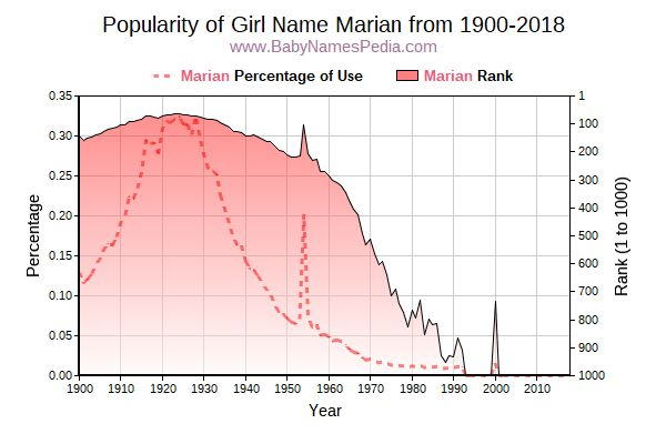 Popularity Trend  for Marian  from 1900 to 2017