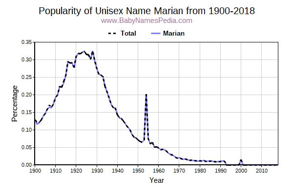 Unisex Popularity Trend  for Marian  from 1900 to 2017