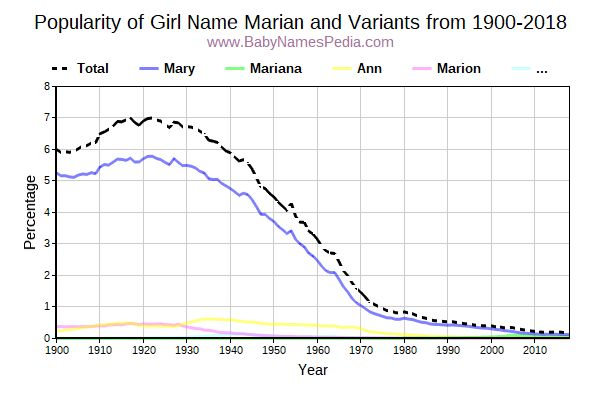Variant Popularity Trend  for Marian  from 1900 to 2017