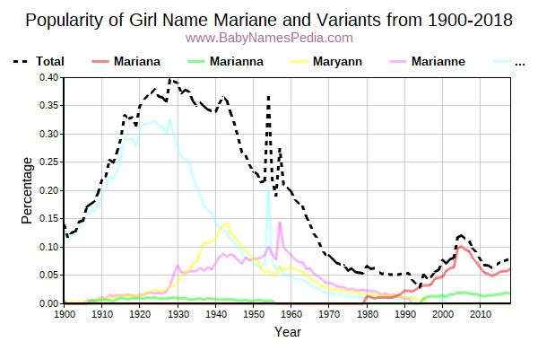 Variant Popularity Trend  for Mariane  from 1900 to 2018