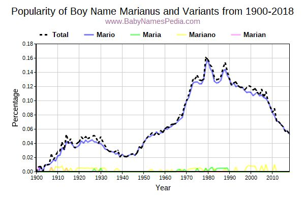 Variant Popularity Trend  for Marianus  from 1900 to 2018