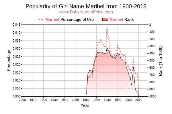 Popularity Trend  for Maribel  from 1900 to 2017