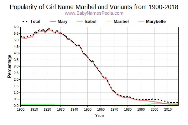 Variant Popularity Trend  for Maribel  from 1900 to 2017