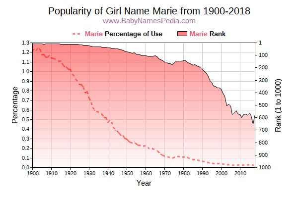 Popularity Trend  for Marie  from 1900 to 2016