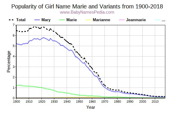 Variant Popularity Trend  for Marie  from 1900 to 2016