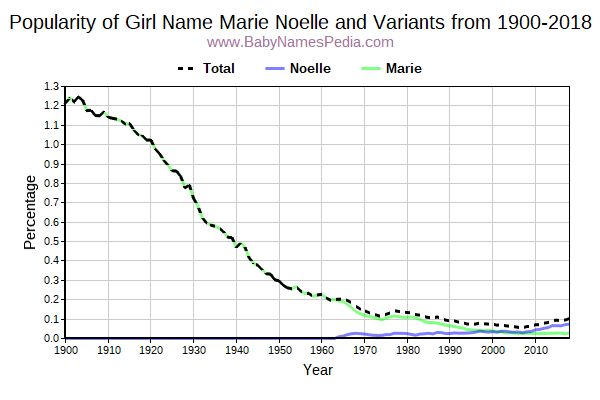 Variant Popularity Trend  for Marie Noelle  from 1900 to 2018