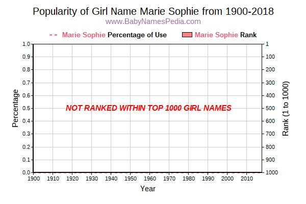 Popularity Trend  for Marie Sophie  from 1900 to 2016
