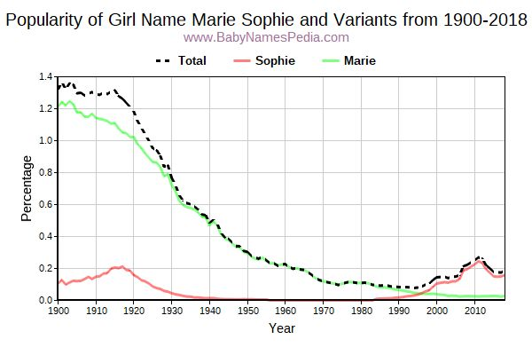 Variant Popularity Trend  for Marie Sophie  from 1900 to 2016