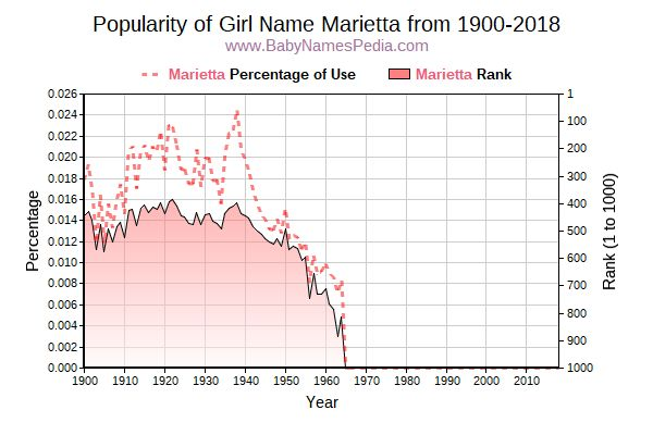 Popularity Trend  for Marietta  from 1900 to 2015