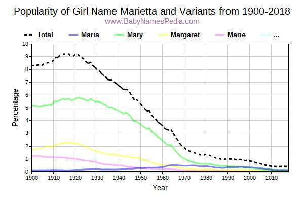 Variant Popularity Trend  for Marietta  from 1900 to 2015