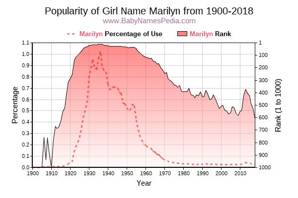 Popularity Trend  for Marilyn  from 1900 to 2018